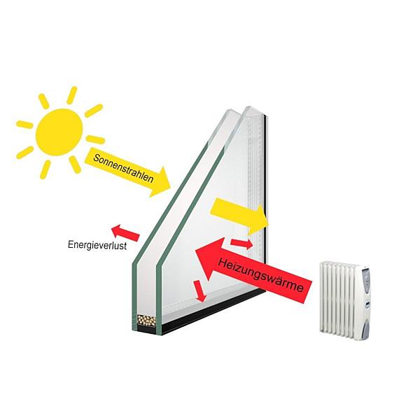 Glaserei Mayer - Wirkungsweise eines Energiefensters